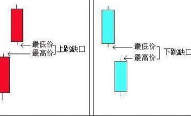 张尧浠:行情交易中4个缺口理论的要点和技巧
