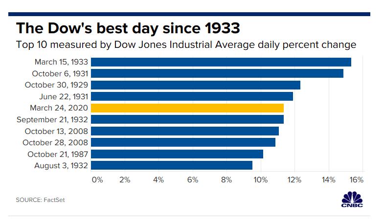 美股大反攻!三大股指涨逾9%,道指创87年来最大单日涨幅