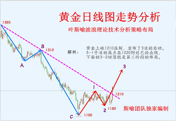 10.12K线图.jpg