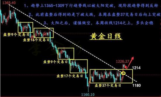 10.13 黄金日线 李金析.jpg