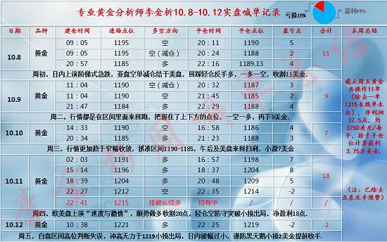 10.13-10.14 周盈利.png