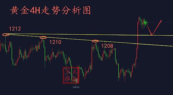 10.13走势分析.jpg