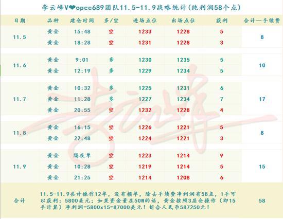 11.10周盈利-副本.png