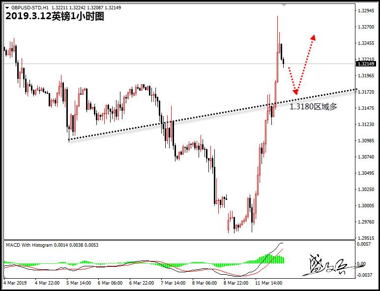 美股结束五连跌市场情绪回升,原油回撤56.4区域多