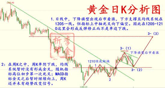 11.12 黄金日K分析图.png