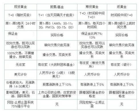 齐鑫韵:现货黄金和纸黄金投资的区别,做投资你真的选对了吗?