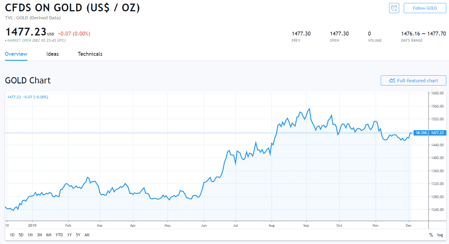 终于迎来爆发 黄金大涨创一个月新高