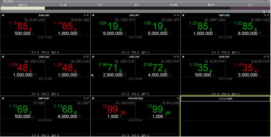【赛雷评测基础版】你选择的外汇平台,你真的懂它吗?—盈透Interactive Brokers