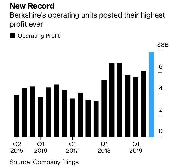 巴菲特Q3成绩单出炉 手握9007亿现金股价却十年最差