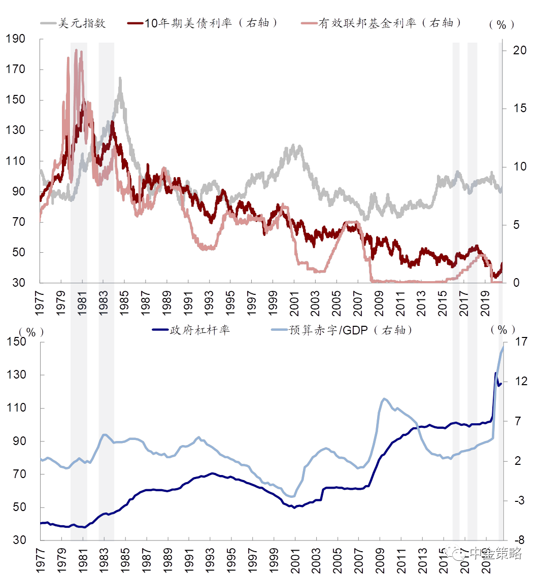 美国政策向宽财政+紧货币演变,黄金将明显下跌?