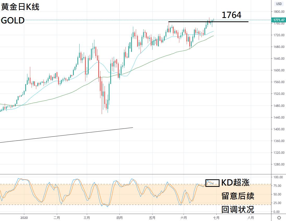 ZFX:上周回顾及本周市场展望(6.29-7.3)