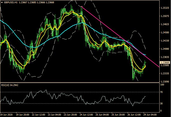 ZFX:市场情绪摇摆不定 利空气氛渐渐成形